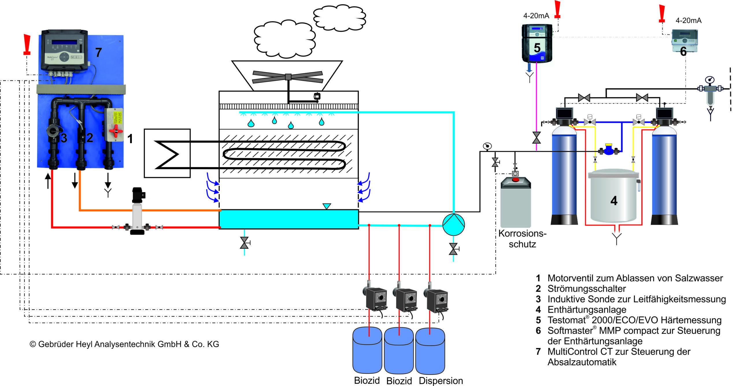 Gebrüder Heyl Wasseranalysegeraete Absalzautomatik ISP