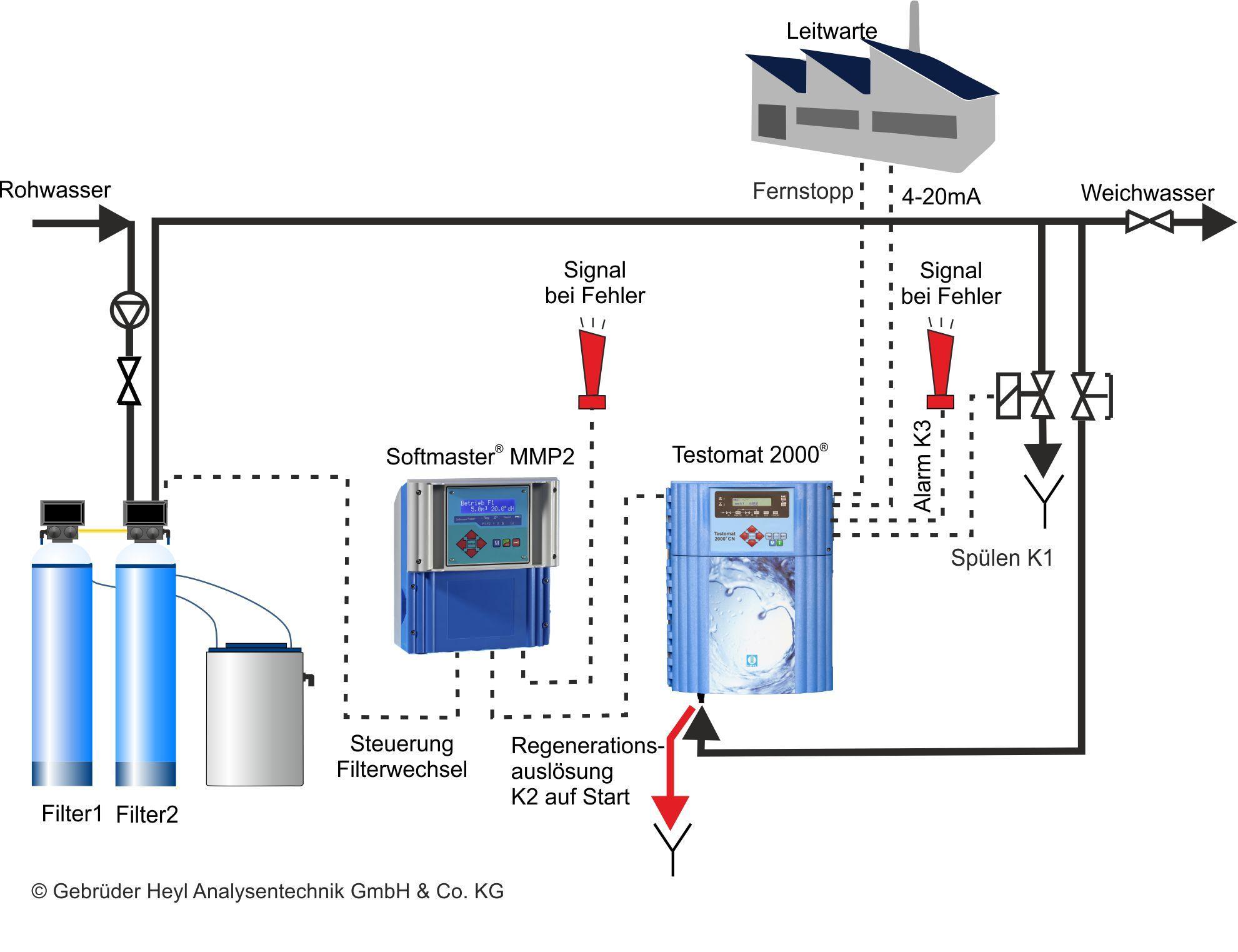 Gebrüder Heyl Wasseranalysegeraete Härtemessung