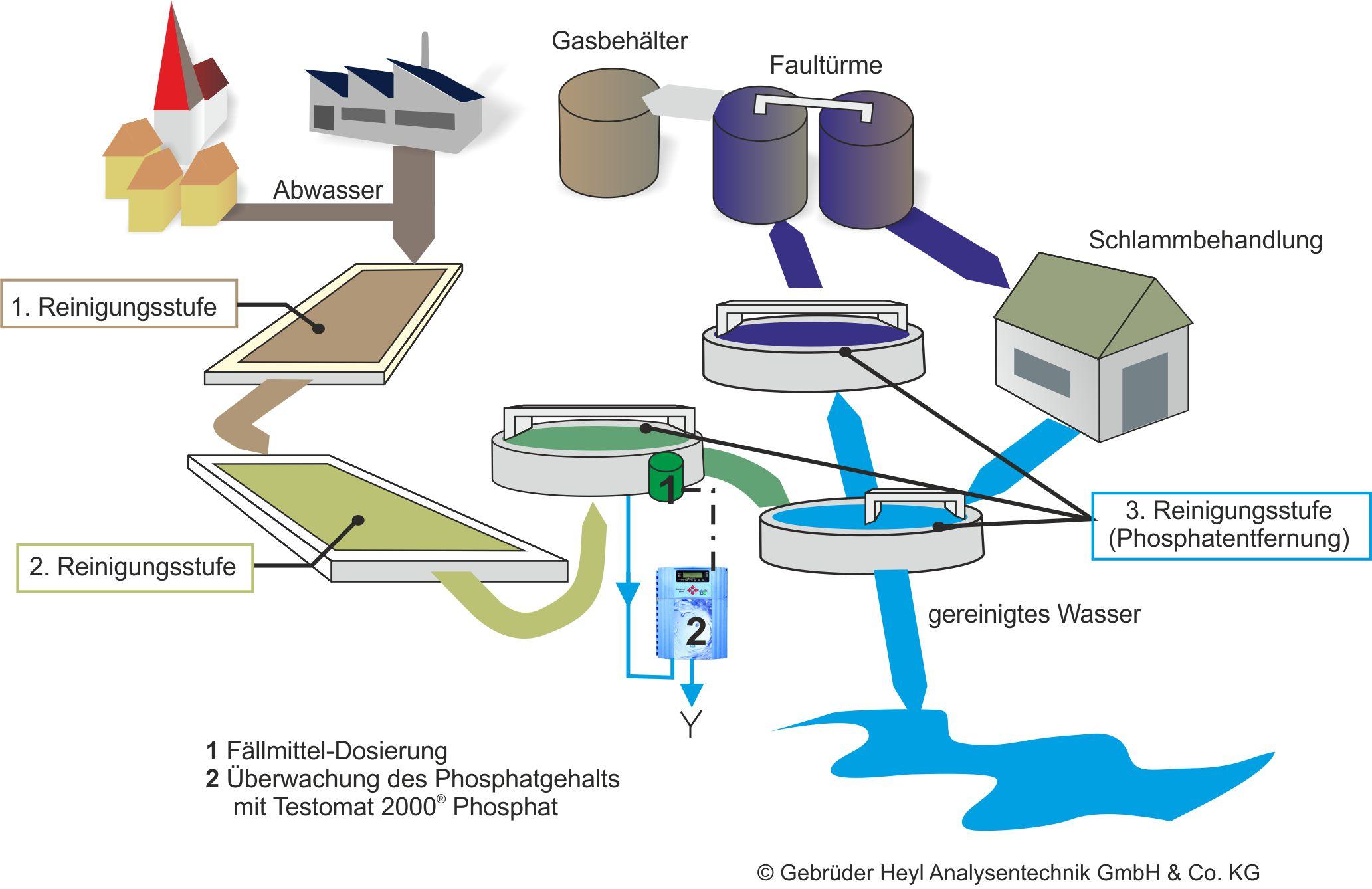 Gebrüder Heyl Wasseranalysegeraete Klärwerk