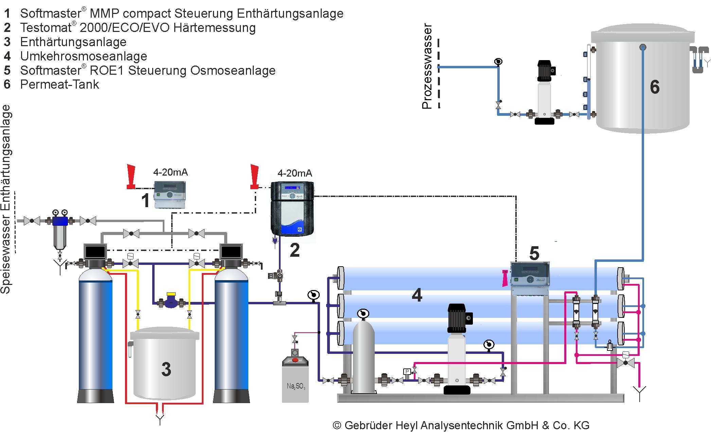 Gebrüder Heyl Wasseranalysegeraete Osmoseanlage