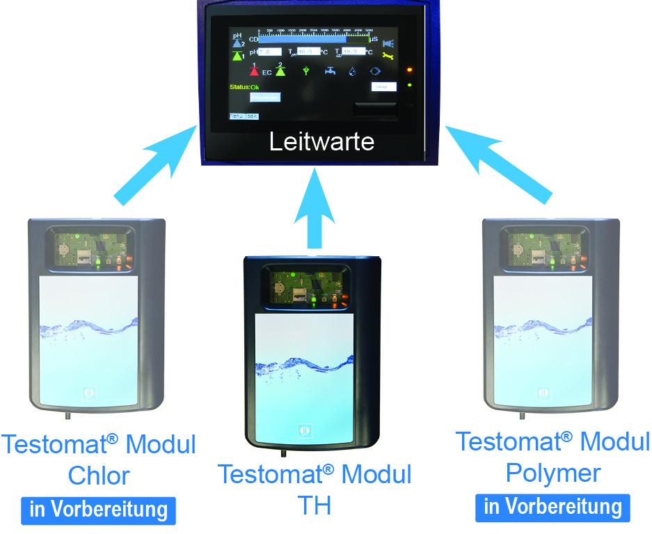 Gebrüder Heyl Wasseranalysegeraete Vernetzung von Testomat-Modulen
